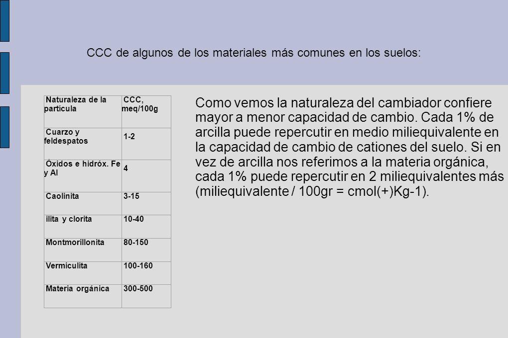 CCC de algunos de los materiales más comunes en los suelos: