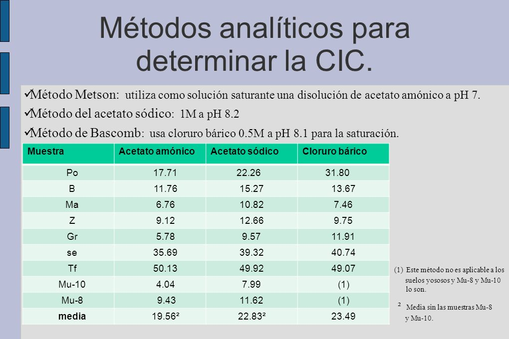 Métodos analíticos para determinar la CIC.