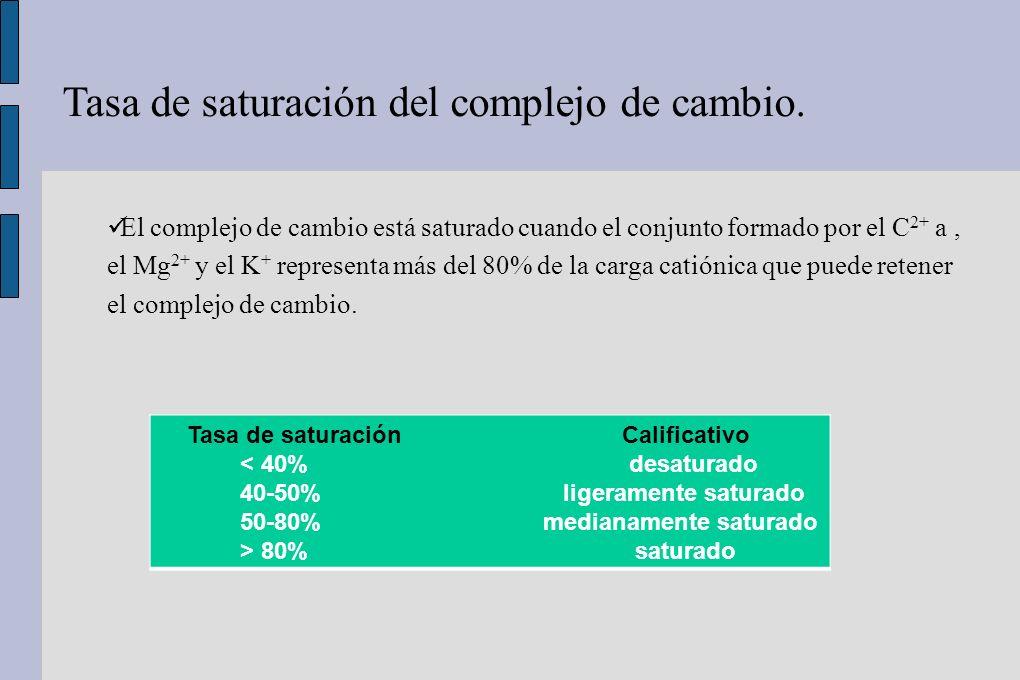 Tasa de saturación del complejo de cambio.