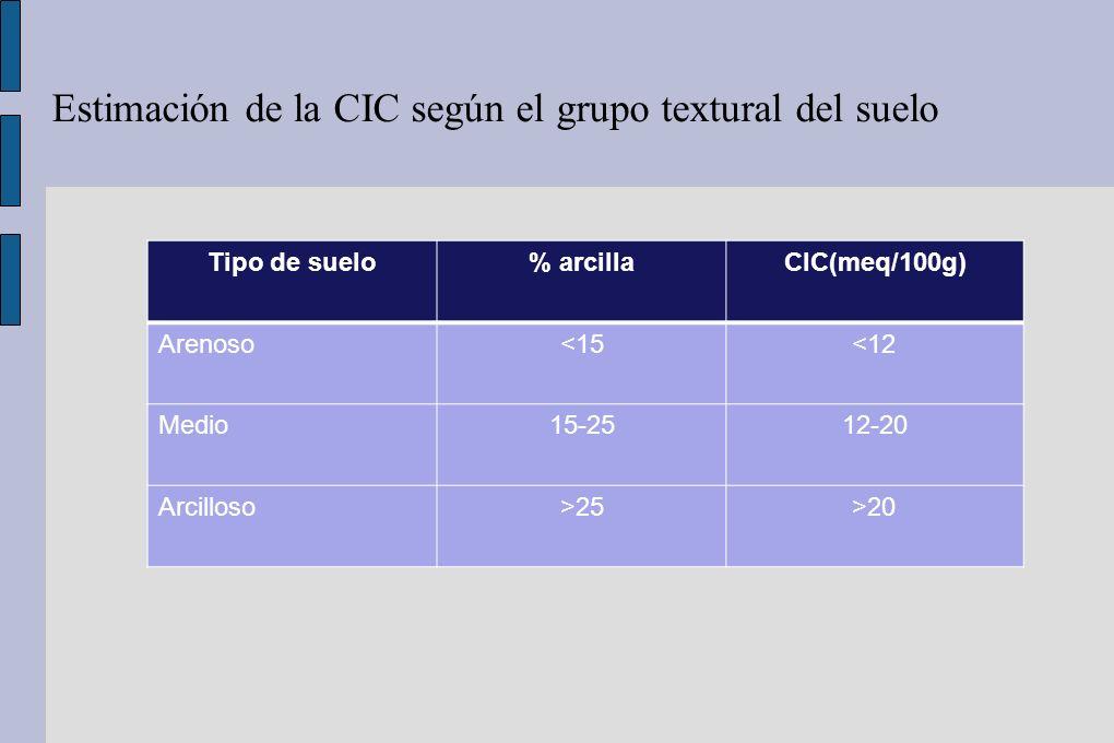 Estimación de la CIC según el grupo textural del suelo