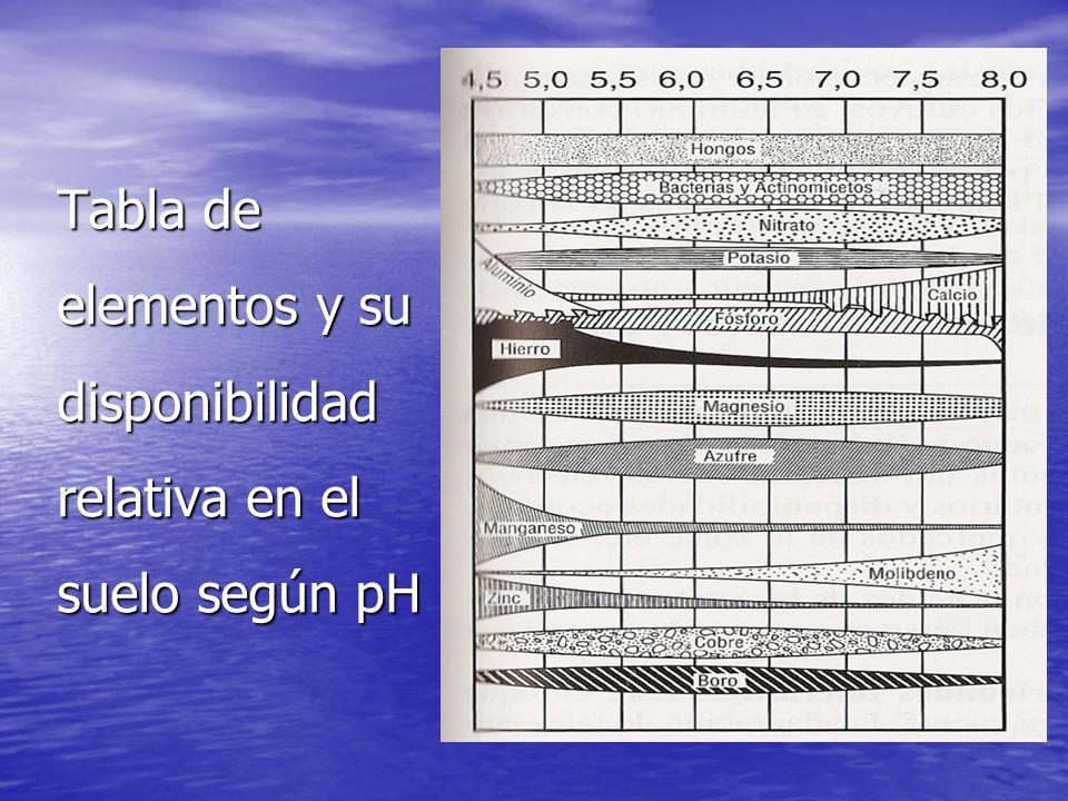 Tabla de elementos y su disponibilidad relativa en el suelo según pH