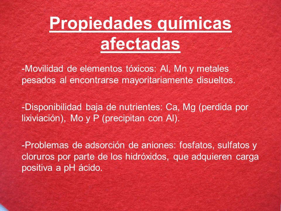 Propiedades químicas afectadas