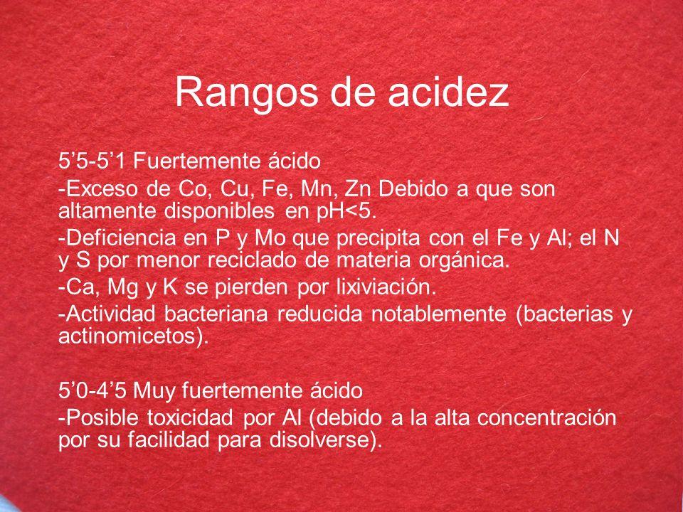Rangos de acidez 5'5-5'1 Fuertemente ácido