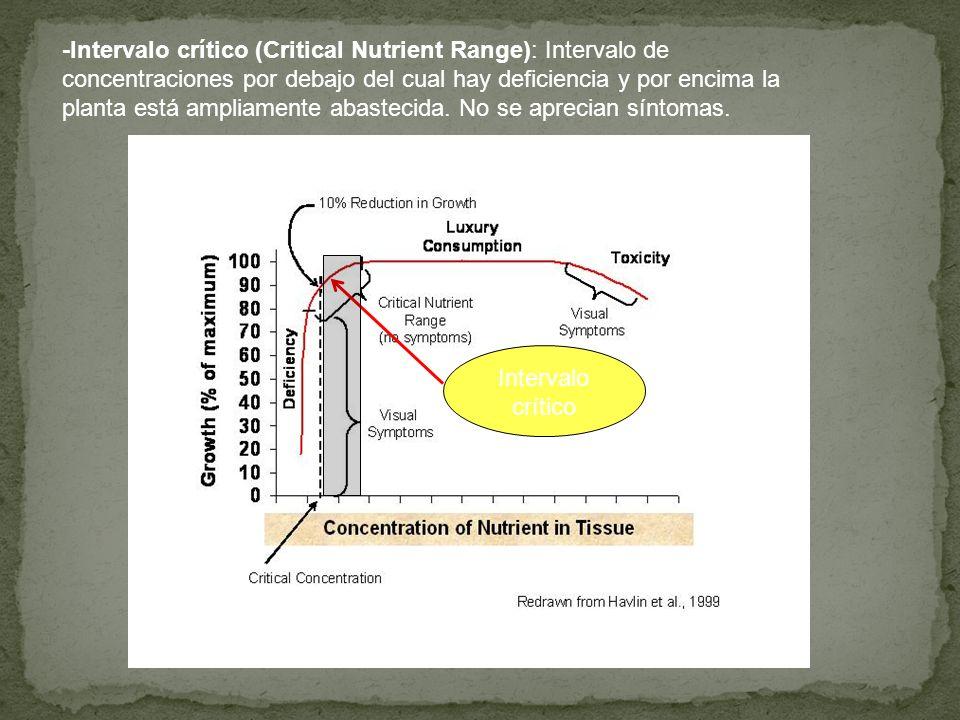 -Intervalo crítico (Critical Nutrient Range): Intervalo de concentraciones por debajo del cual hay deficiencia y por encima la planta está ampliamente abastecida. No se aprecian síntomas.