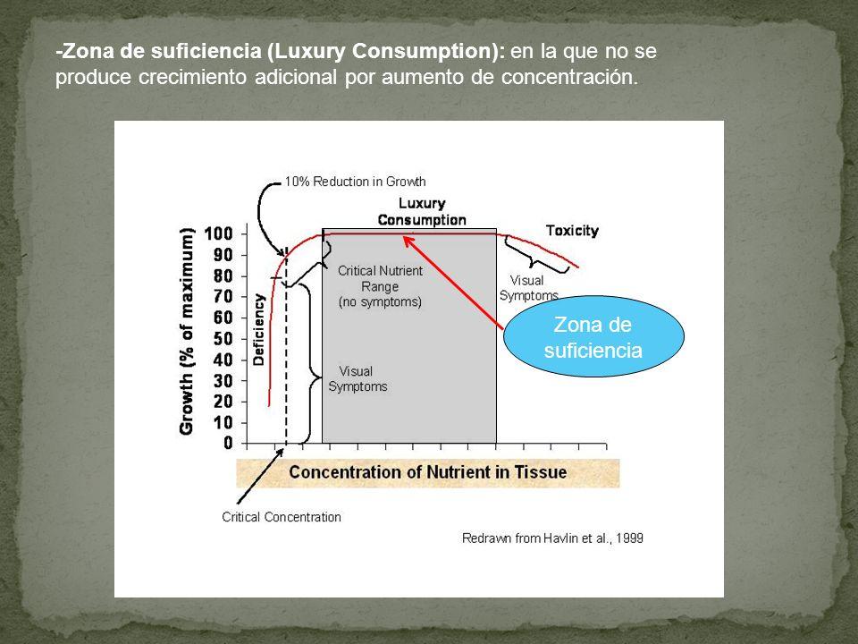 -Zona de suficiencia (Luxury Consumption): en la que no se produce crecimiento adicional por aumento de concentración.