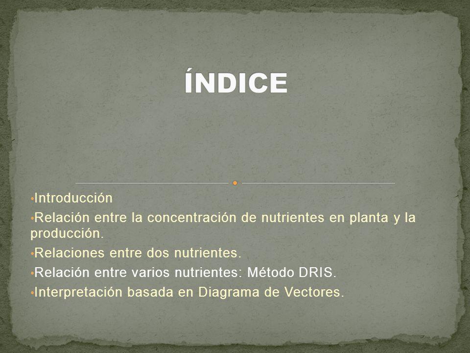 ÍNDICE Introducción. Relación entre la concentración de nutrientes en planta y la producción. Relaciones entre dos nutrientes.