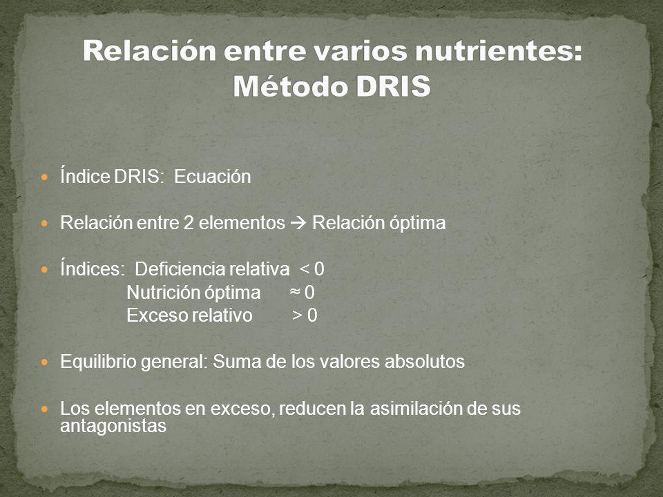 Relación entre varios nutrientes: Método DRIS