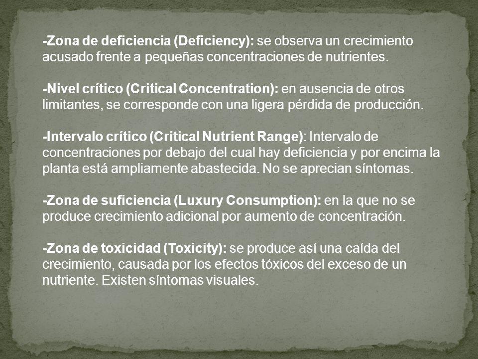 -Zona de deficiencia (Deficiency): se observa un crecimiento acusado frente a pequeñas concentraciones de nutrientes.