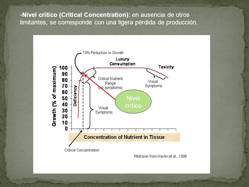 -Nivel crítico (Critical Concentration): en ausencia de otros limitantes, se corresponde con una ligera pérdida de producción.