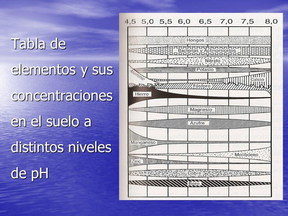 Tabla de elementos y sus concentraciones en el suelo a distintos niveles de pH
