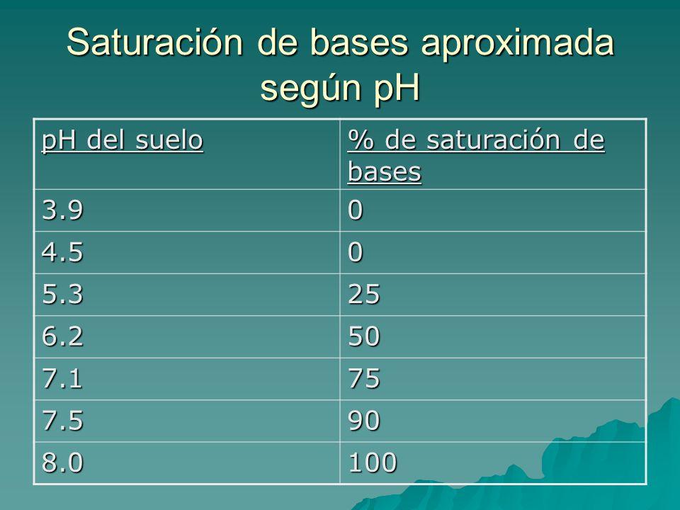 Saturación de bases aproximada según pH