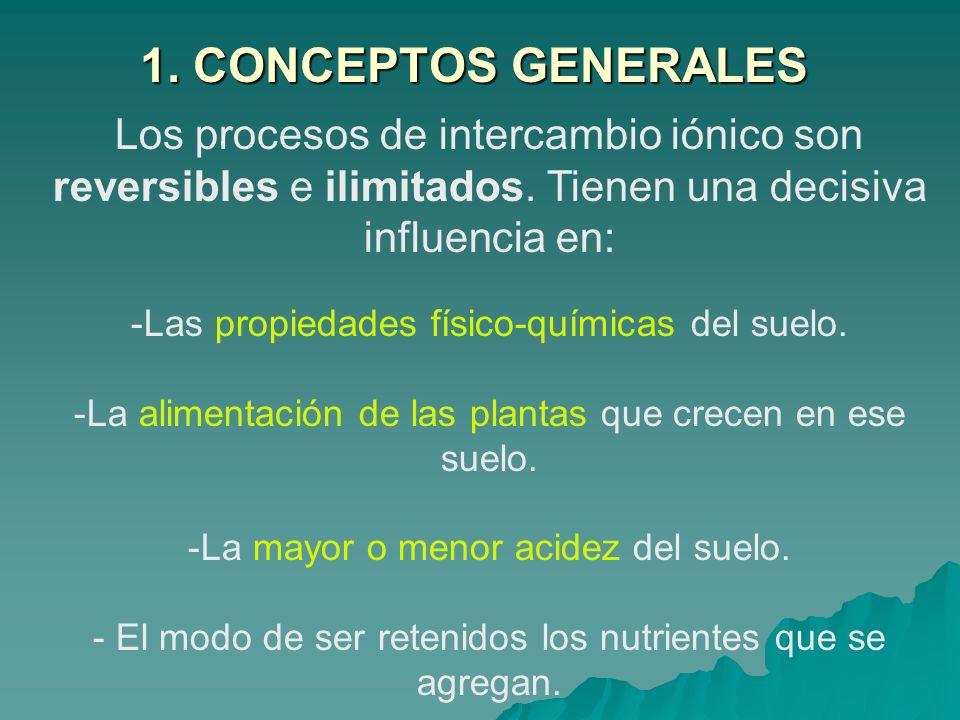 1. CONCEPTOS GENERALESLos procesos de intercambio iónico son reversibles e ilimitados. Tienen una decisiva influencia en: