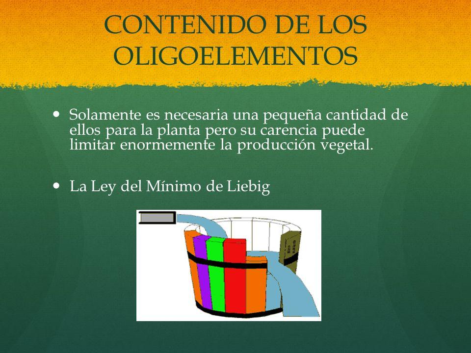 CONTENIDO DE LOS OLIGOELEMENTOS