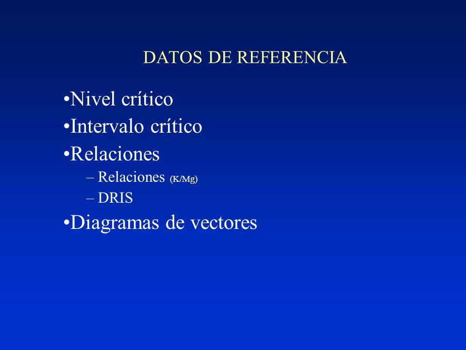 Nivel crítico Intervalo crítico Relaciones Diagramas de vectores