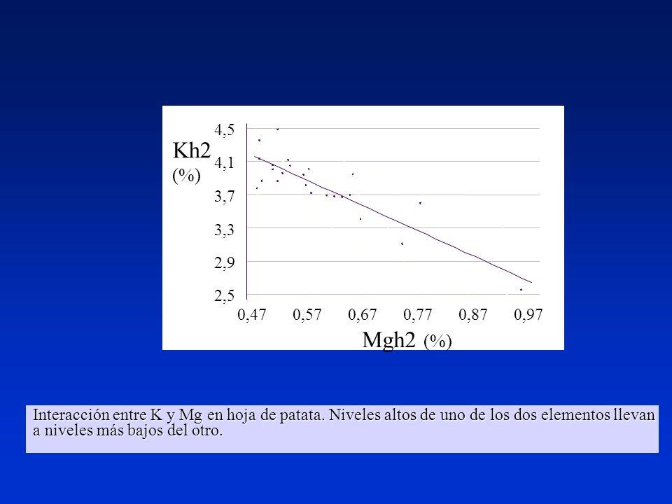 Mgh2 (%) Kh2. (%) 0,47. 0,57. 0,67. 0,77. 0,87. 0,97. 2,5. 2,9. 3,3. 3,7. 4,1. 4,5.