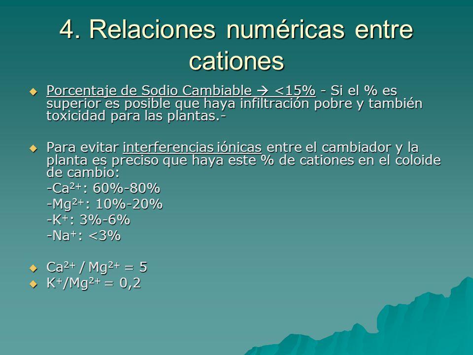 4. Relaciones numéricas entre cationes