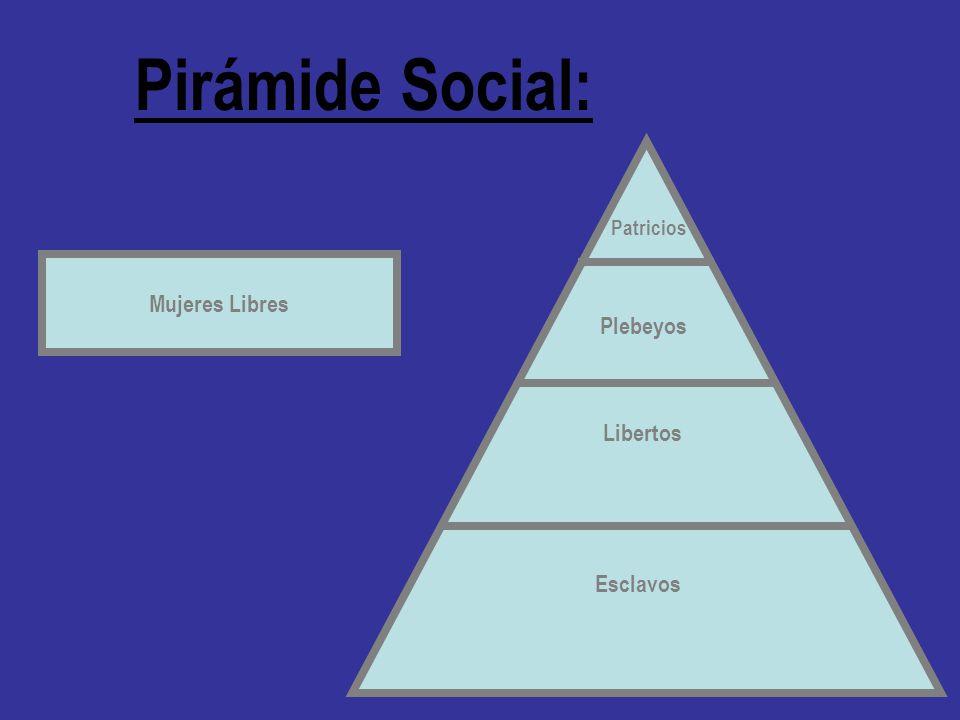 Pirámide Social: Patricios Mujeres Libres Plebeyos Libertos Esclavos
