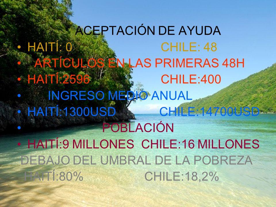 ACEPTACIÓN DE AYUDA HAITÍ: 0 CHILE: 48. ARTÍCULOS EN LAS PRIMERAS 48H. HAITÍ:2596 CHILE:400.