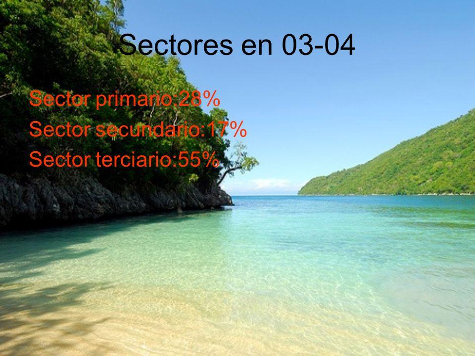 Sectores en 03-04 Sector primario:28% Sector secundario:17%