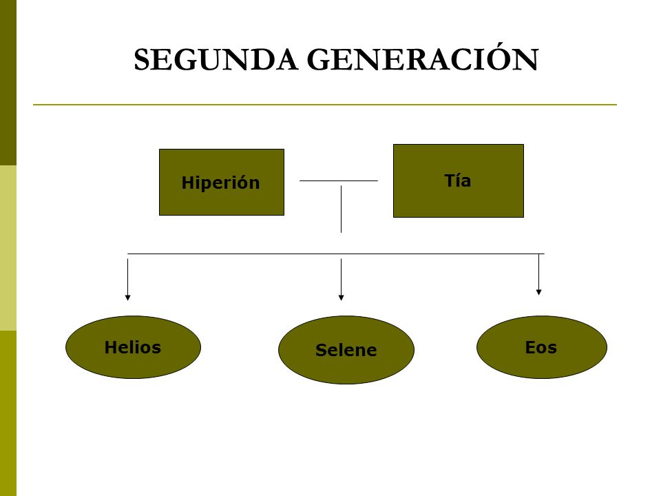 SEGUNDA GENERACIÓN Tía Hiperión Helios Selene Eos