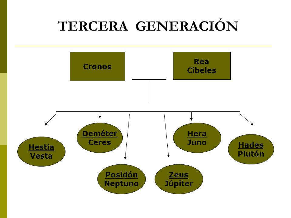 TERCERA GENERACIÓN Cronos Rea Cibeles Deméter Ceres Hera Juno Hades