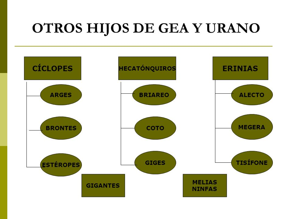 OTROS HIJOS DE GEA Y URANO