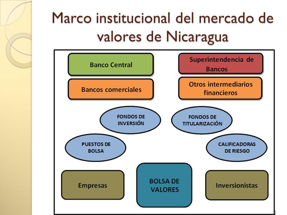 Marco institucional del mercado de valores de Nicaragua