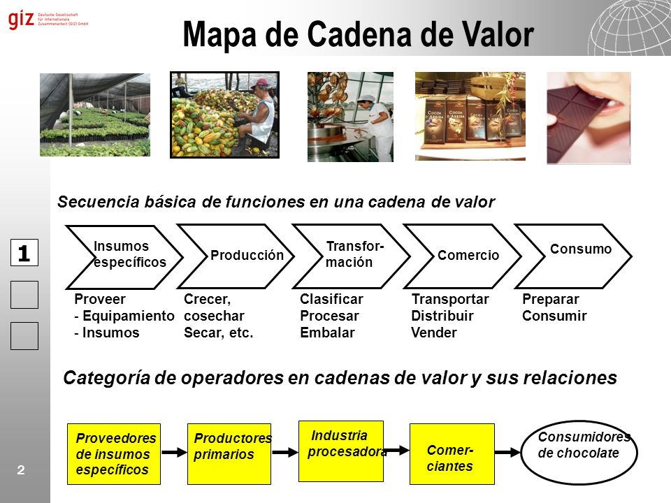 Mapa de Cadena de Valor Secuencia básica de funciones en una cadena de valor. 1. Insumos. específicos.