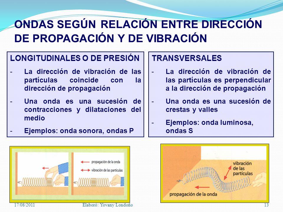 ONDAS SEGÚN RELACIÓN ENTRE DIRECCIÓN DE PROPAGACIÓN Y DE VIBRACIÓN