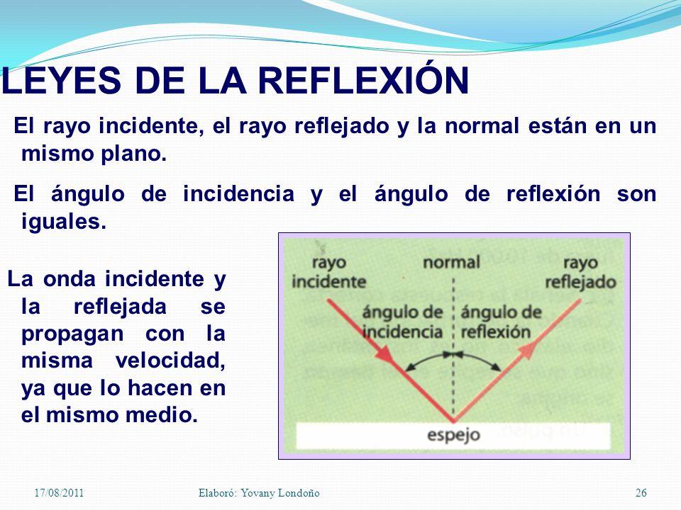 LEYES DE LA REFLEXIÓN El rayo incidente, el rayo reflejado y la normal están en un mismo plano.