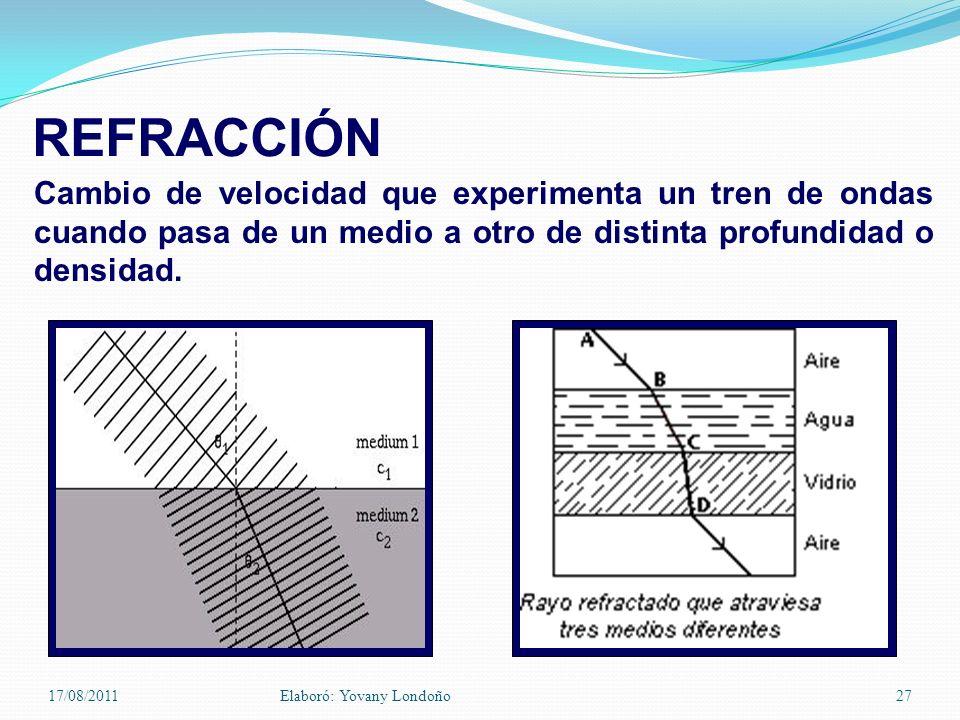 REFRACCIÓN Cambio de velocidad que experimenta un tren de ondas cuando pasa de un medio a otro de distinta profundidad o densidad.