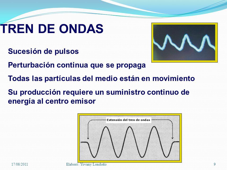 TREN DE ONDAS Sucesión de pulsos Perturbación continua que se propaga