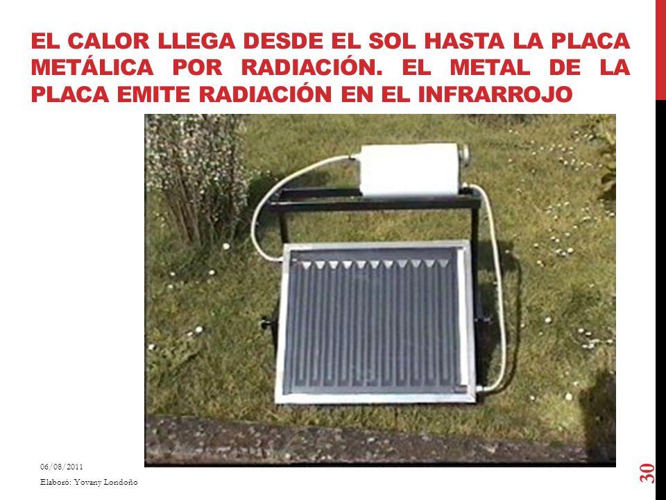 El calor llega desde el Sol hasta la placa metálica por radiación
