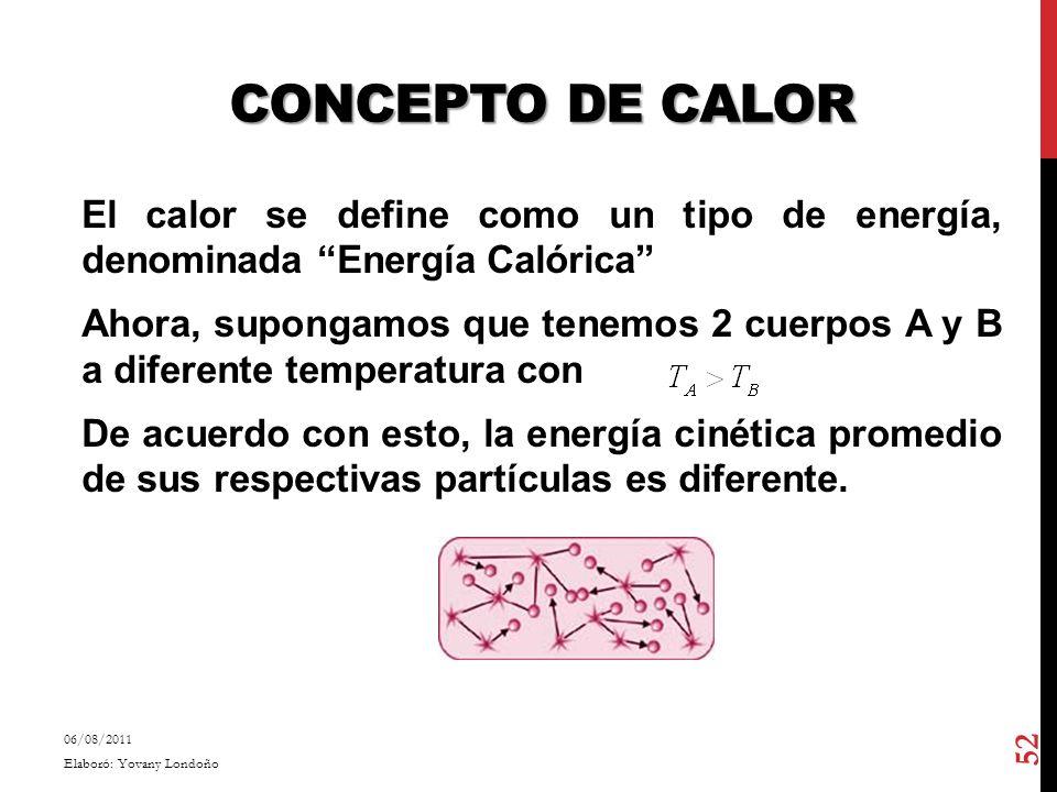 Concepto de Calor