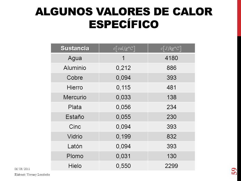 Algunos Valores de Calor Específico
