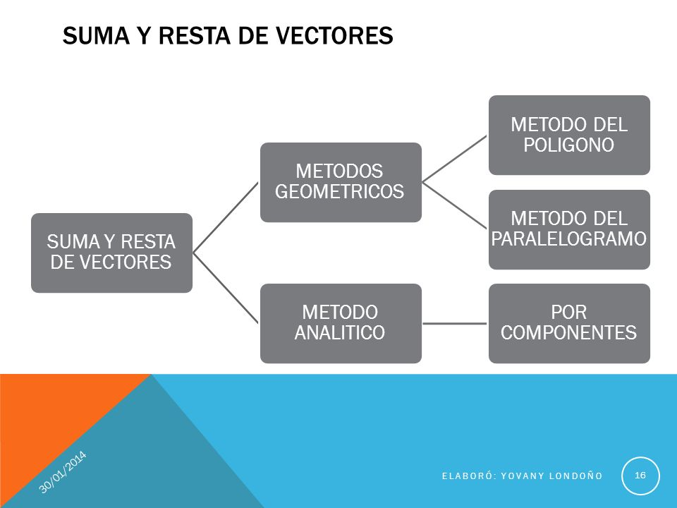 SUMA Y RESTA DE VECTORES