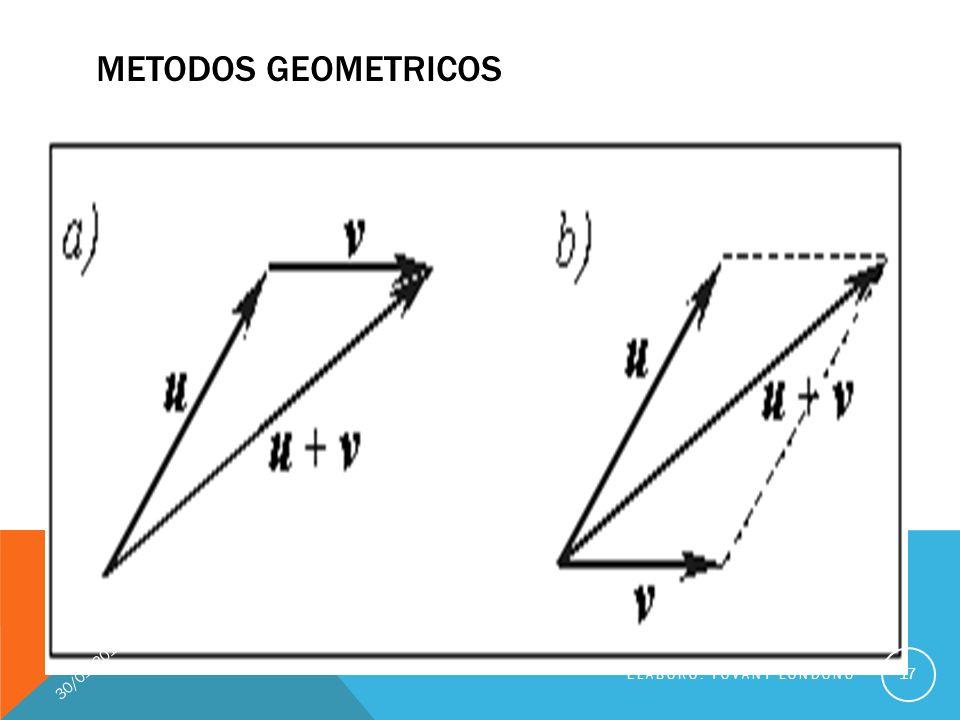 METODOS GEOMETRICOS 24/03/2017 Elaboró: Yovany Londoño