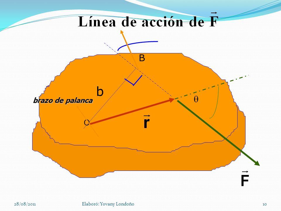 O B b  brazo de palanca 28/08/2011 Elaboró: Yovany Londoño