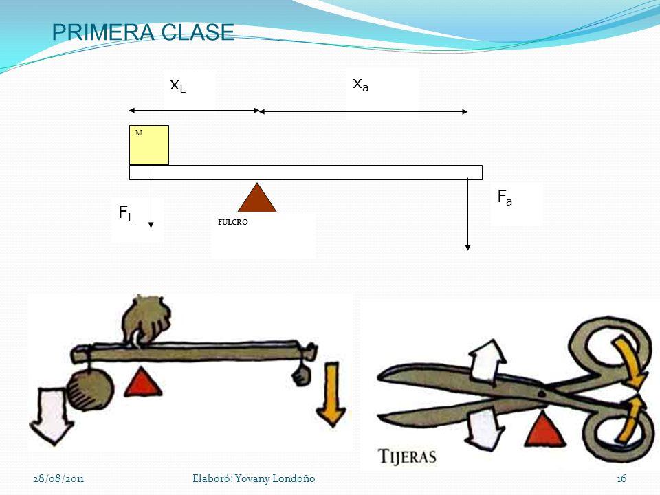 PRIMERA CLASE FULCRO xa xL FL M Fa 28/08/2011 Elaboró: Yovany Londoño