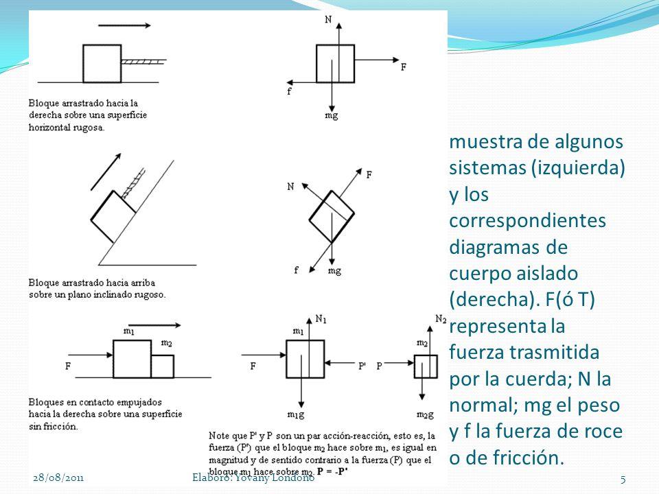 muestra de algunos sistemas (izquierda) y los correspondientes diagramas de cuerpo aislado (derecha). F(ó T) representa la fuerza trasmitida por la cuerda; N la normal; mg el peso y f la fuerza de roce o de fricción.