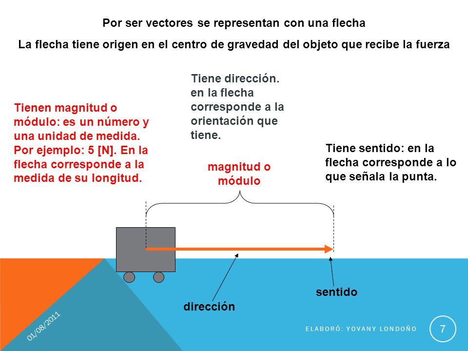 Por ser vectores se representan con una flecha