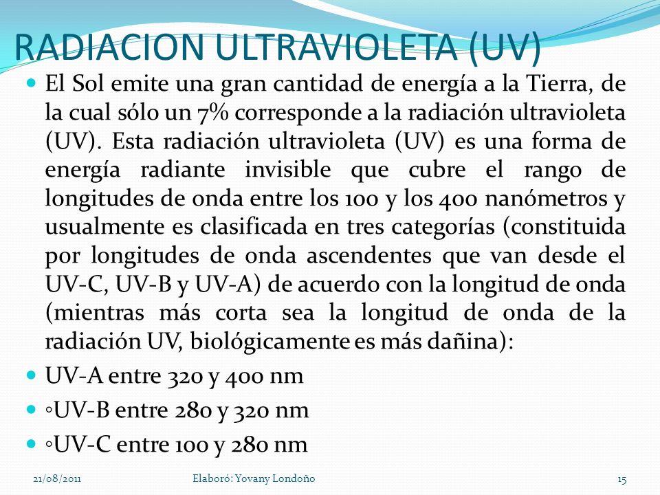 RADIACION ULTRAVIOLETA (UV)
