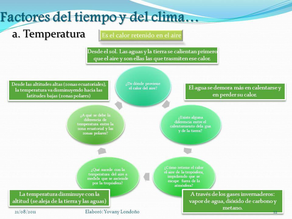 Factores del tiempo y del clima…