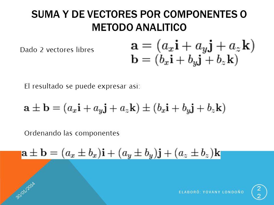 SUMA Y DE VECTORES POR COMPONENTES O METODO ANALITICO