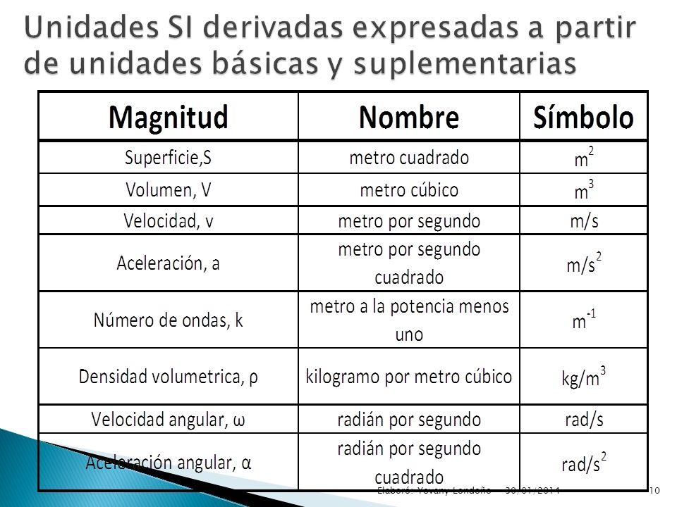 Unidades SI derivadas expresadas a partir de unidades básicas y suplementarias