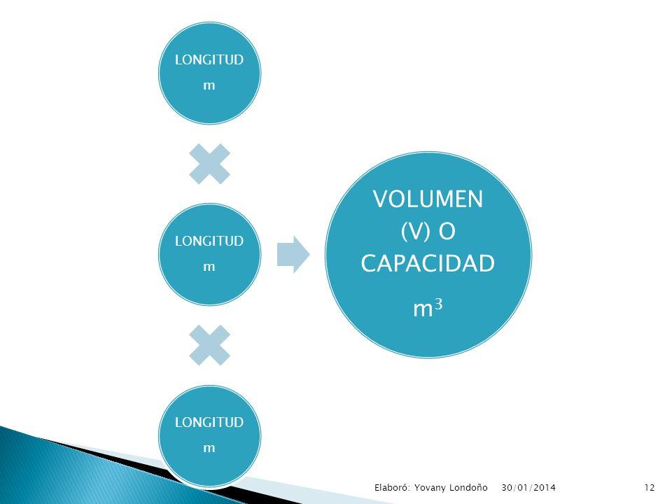 VOLUMEN (V) O CAPACIDAD