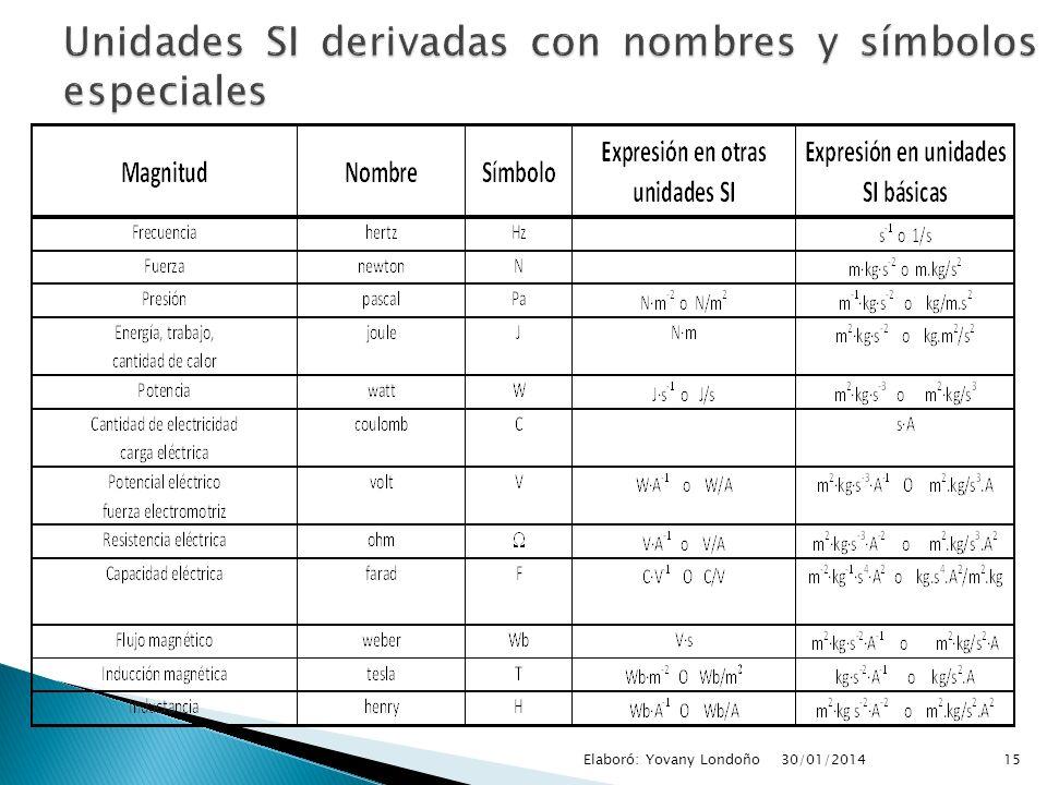 Unidades SI derivadas con nombres y símbolos especiales