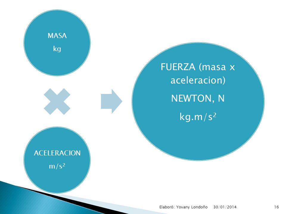 FUERZA (masa x aceleracion)