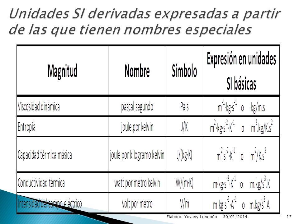 Unidades SI derivadas expresadas a partir de las que tienen nombres especiales