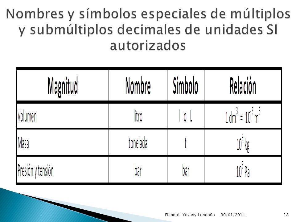 Nombres y símbolos especiales de múltiplos y submúltiplos decimales de unidades SI autorizados